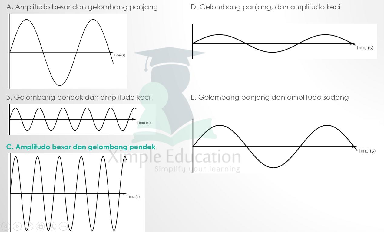 Gelombang tsunami bersifat lebih destruktif ketika menghantam pantai karena mempunyai