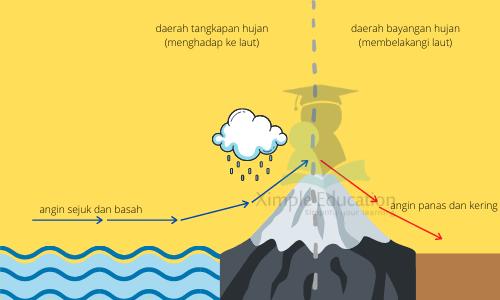 Pembahasan SBMPTN Geografi 2018 - hujan orografis